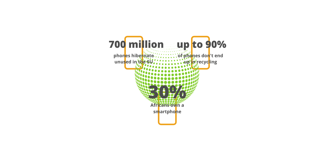 phone recycling rate in comparison to the amount of smartphones in Africa