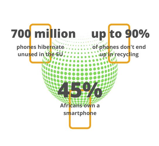 Smartphone stats figure